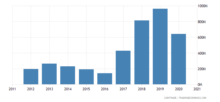 singapore exports qatar