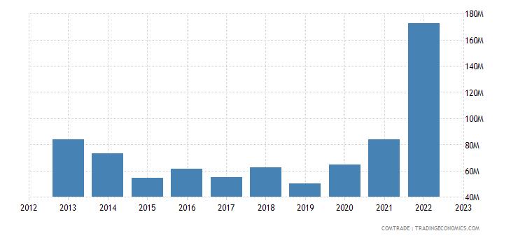 singapore exports romania