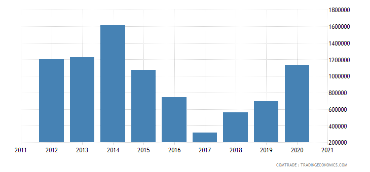 singapore exports rwanda