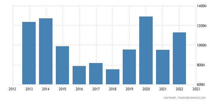 singapore exports saudi arabia
