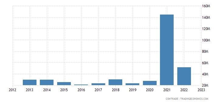 singapore exports slovakia