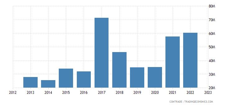 singapore exports slovenia
