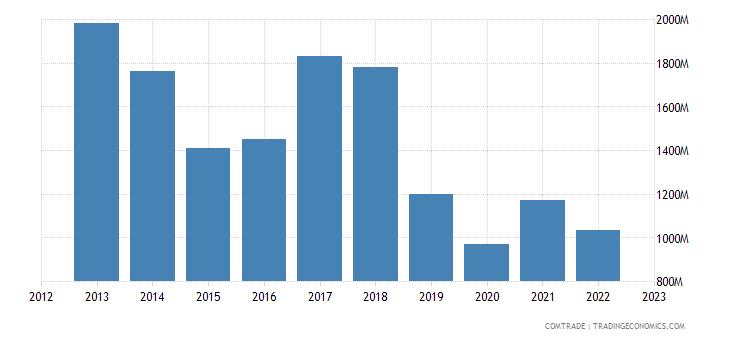 singapore exports sri lanka