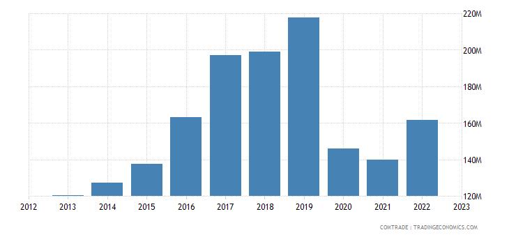 singapore exports sweden