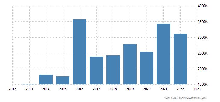 singapore exports switzerland