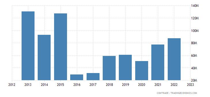 singapore exports tanzania