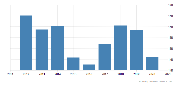 singapore exports thailand