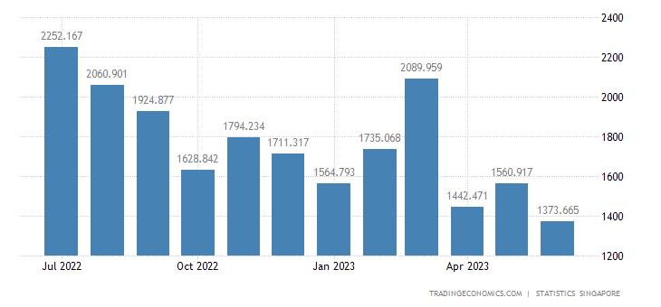 Singapore Exports to Australia