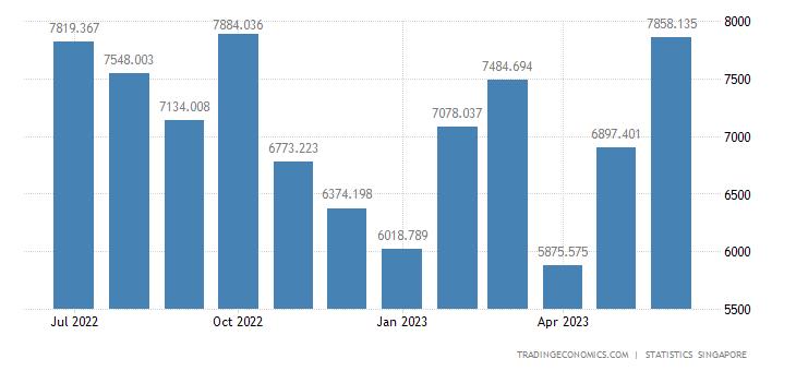 Singapore Exports to China