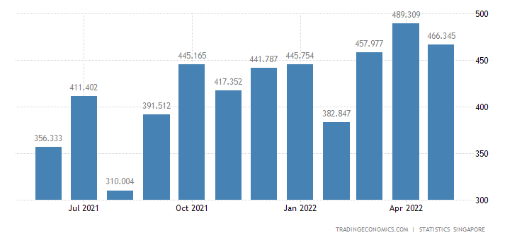 Singapore Exports to France