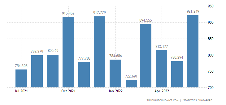 Singapore Exports to Germany