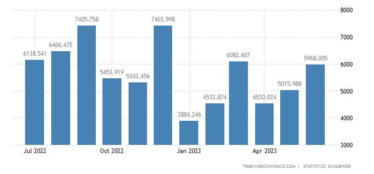 Singapore Exports to Hong Kong