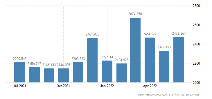 Singapore Exports to Japan