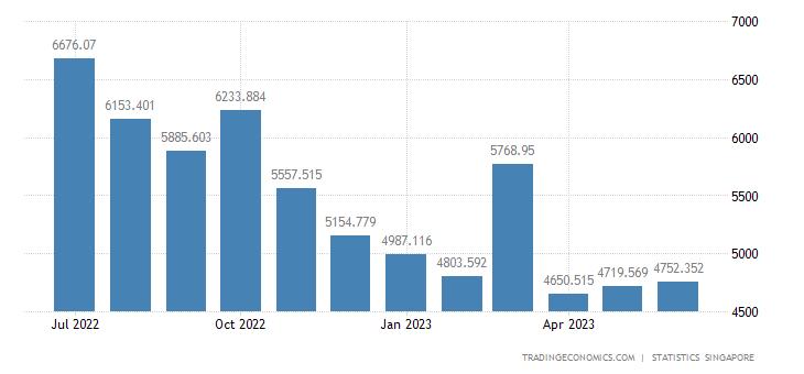 Singapore Exports to Malaysia