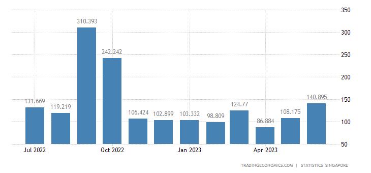 Singapore Exports to Saudi Arabia | 2019 | Data | Chart