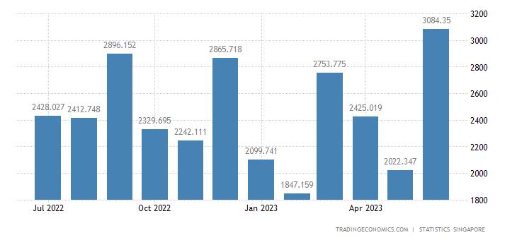 Singapore Exports to South Korea