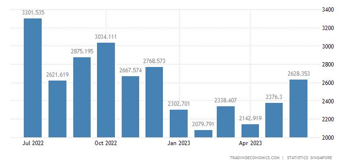 Singapore Exports to Taiwan