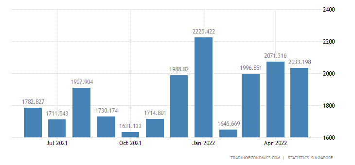 Singapore Exports to Thailand