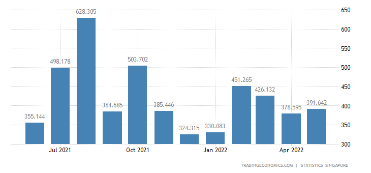 Singapore Exports to United Kingdom