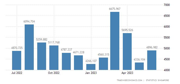 Singapore Exports to United States