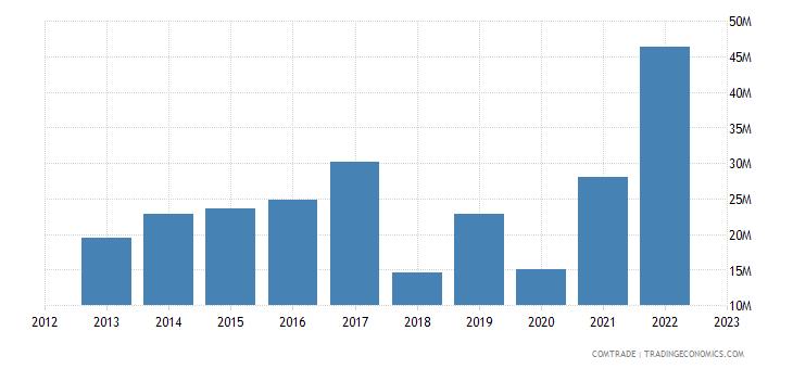 singapore exports tunisia