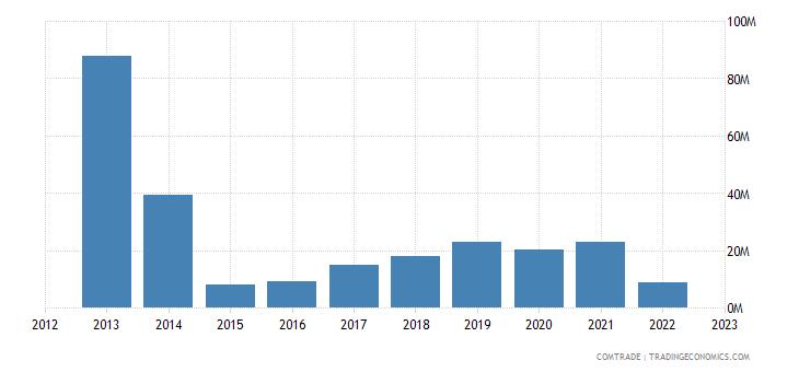 singapore exports ukraine