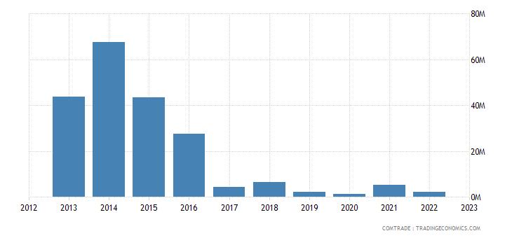 singapore exports venezuela