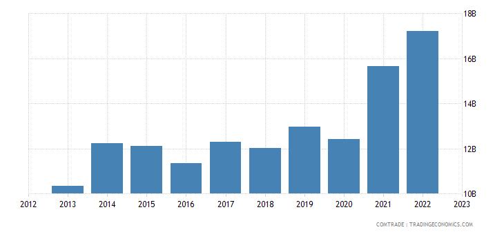 singapore exports vietnam