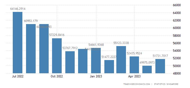 Singapore Exports