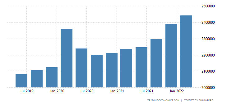 Singapore Total Gross External Debt