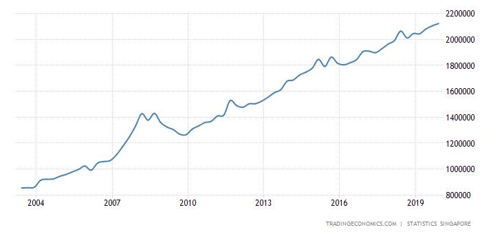 [Image: singapore-external-debt.png?s=singaporee...2=20191231]