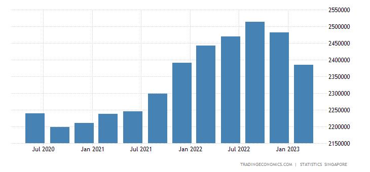 Singapore Total Gross External Debt
