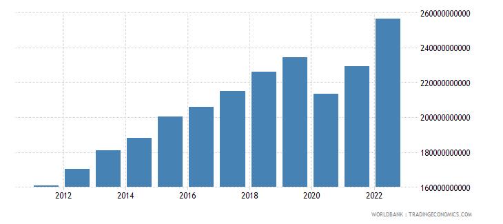 singapore final consumption expenditure current lcu wb data