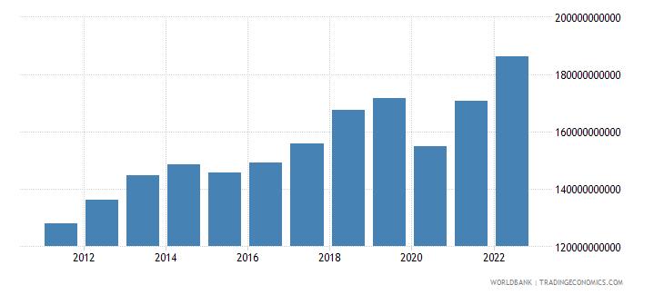 singapore final consumption expenditure us dollar wb data