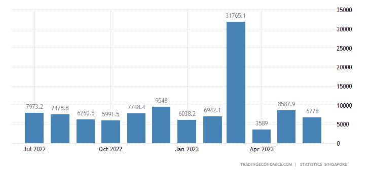 Singapore Fiscal Expenditure