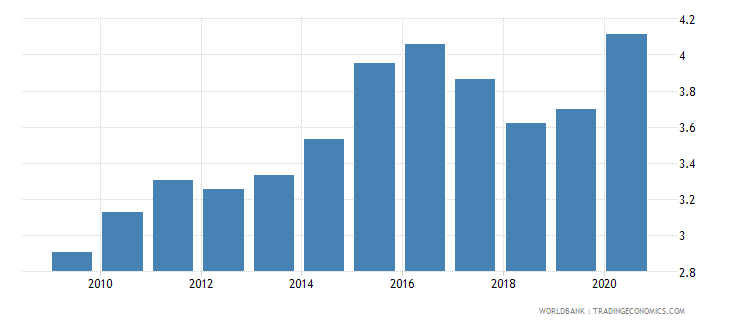 singapore food imports percent of merchandise imports wb data