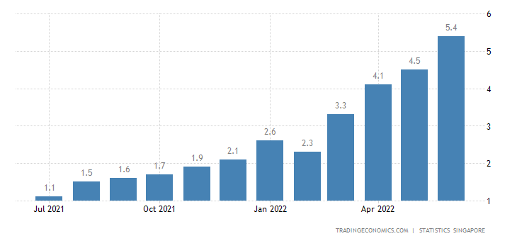 Singapore Food Inflation