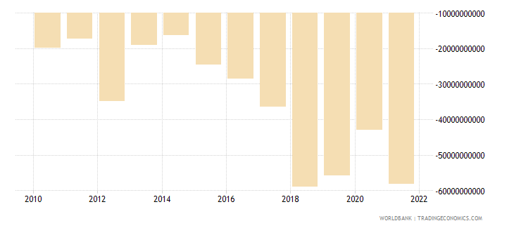 singapore foreign direct investment net bop us dollar wb data