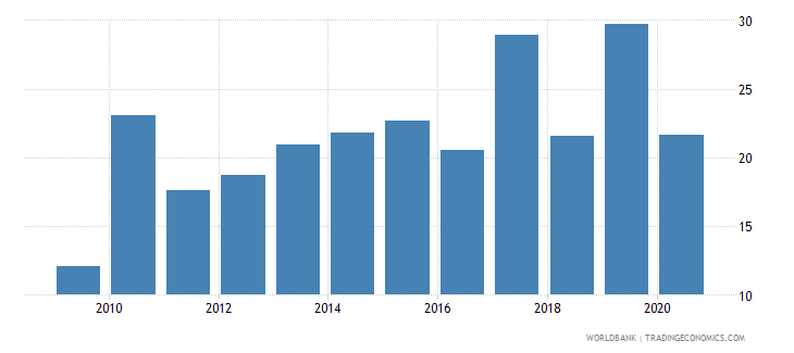 singapore foreign direct investment net inflows percent of gdp wb data