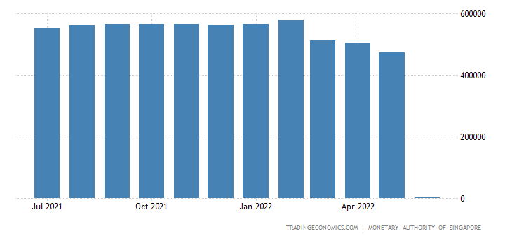 Singapore Foreign Exchange Reserves
