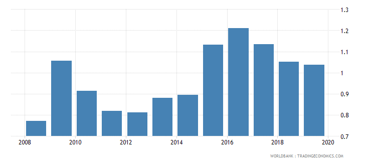 singapore foreign reserves months import cover goods wb data
