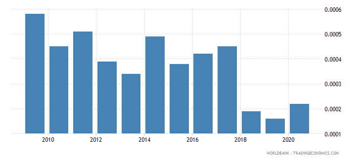 singapore forest rents percent of gdp wb data