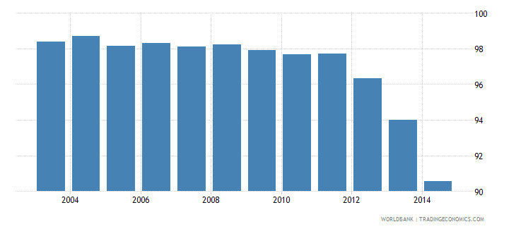 singapore fossil fuel energy consumption percent of total wb data