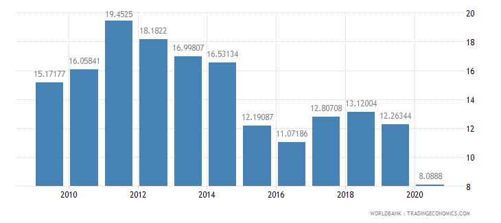 singapore fuel exports percent of merchandise exports wb data