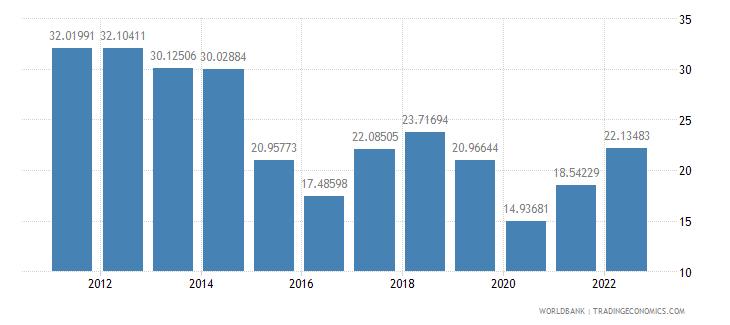 singapore fuel imports percent of merchandise imports wb data