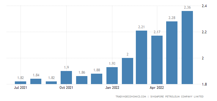 Singapore Gasoline Prices