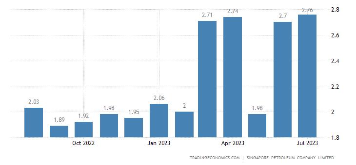 Singapore Gasoline Prices | 2019 | Data | Chart | Calendar