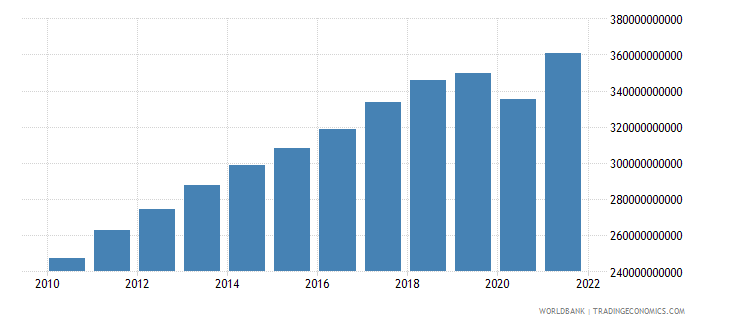 singapore gdp constant 2000 us dollar wb data