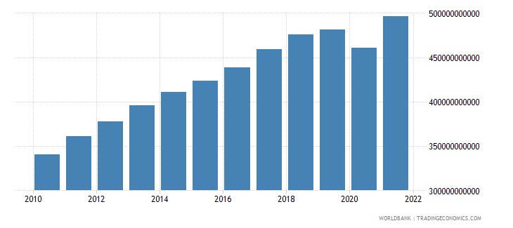 singapore gdp constant lcu wb data