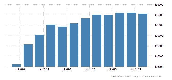 Singapore GDP Constant Prices